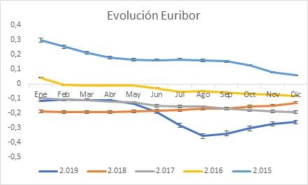 Evolución Euribor 2.015 grafico