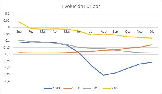 Grafico evolución Euribor